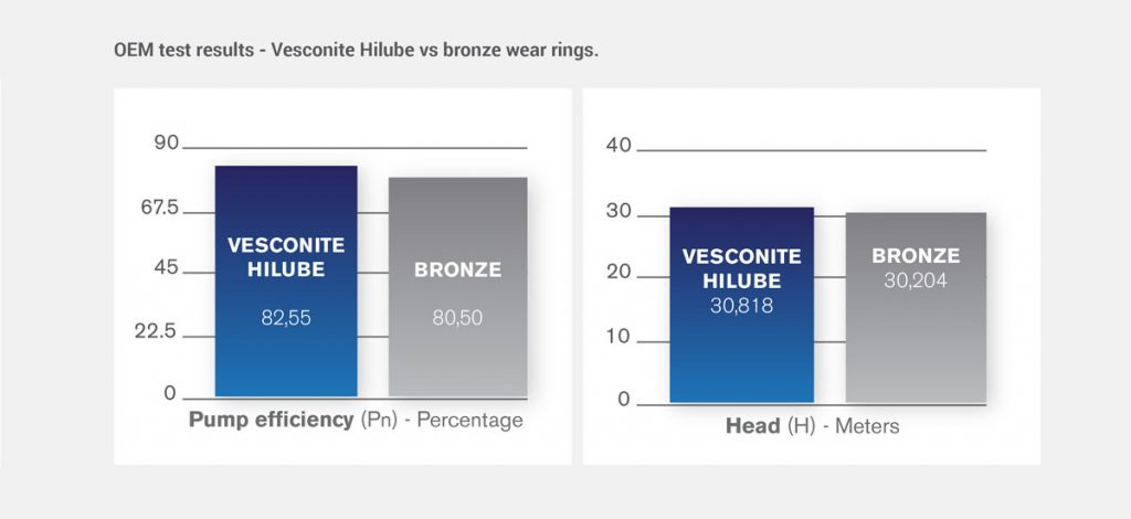 Vesconite Hilube vs bronze wear rings